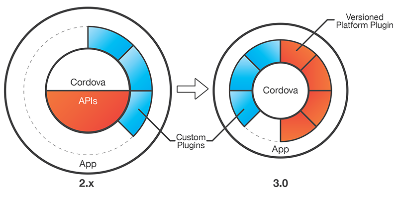 PhoneGap 3 Cordova Plugin Diagram